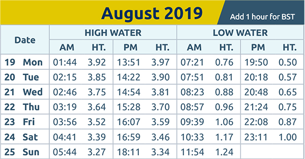 Harwich and Manningtree Standard: tide times wc 19.08.19