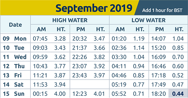 Harwich and Manningtree Standard: tide times wc 09.09.19