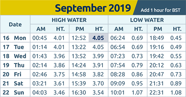 Harwich and Manningtree Standard: tide times wc 16.09.19