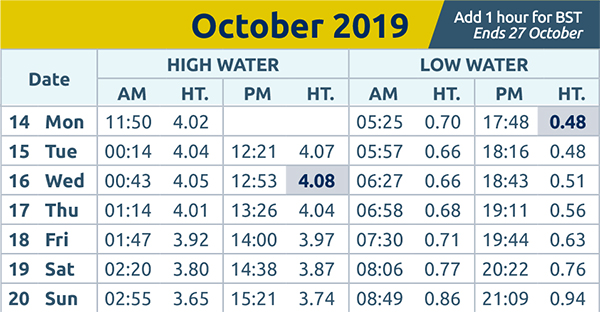 Harwich and Manningtree Standard: Tide Times 14th Oct 2019