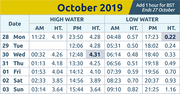Harwich and Manningtree Standard: Tide Times 28th Oct 2019
