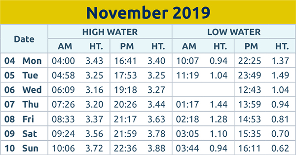 Harwich and Manningtree Standard: Tide times wc 4th Nov 2019