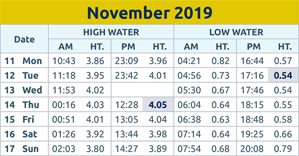 Harwich and Manningtree Standard: Tide times wc 11th Nov