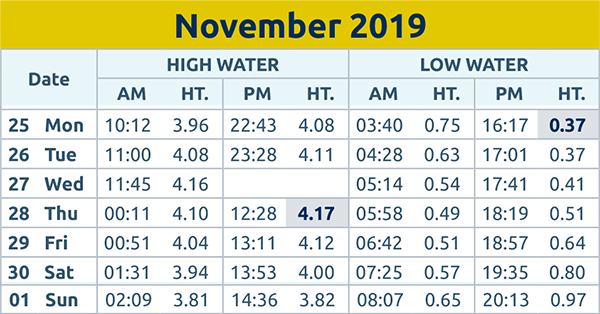 Harwich and Manningtree Standard: Tide times wc 25th Nov 2019