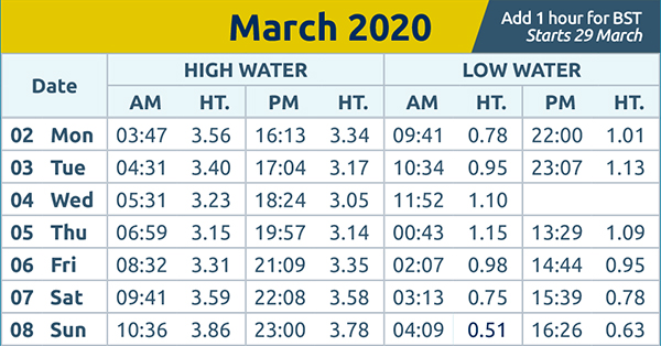 Harwich and Manningtree Standard: Tides wc 2nd March 2020