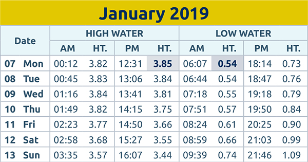 Harwich and Manningtree Standard: Tide times 7th Jan 2019