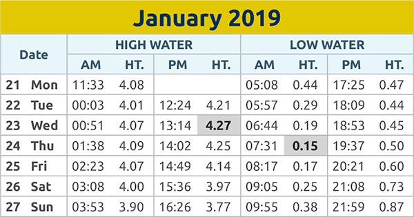 Harwich and Manningtree Standard: Tide times 21st Jan 2019