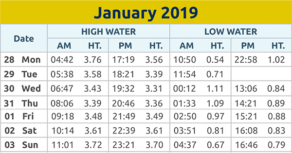 Harwich and Manningtree Standard: Tide times 28th Jan 2019