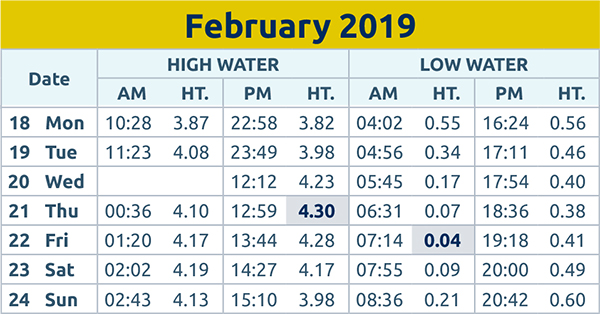 Harwich and Manningtree Standard: tide times 18th Feb 2019