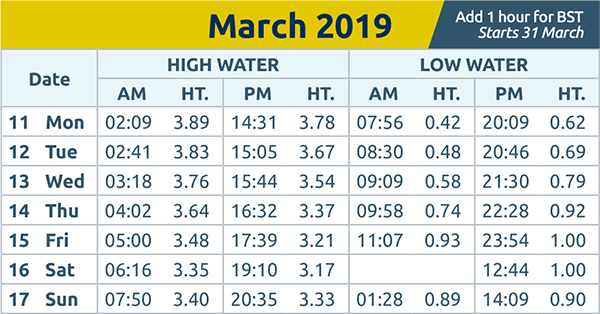 Harwich and Manningtree Standard: tide times wc 11th mar 2019
