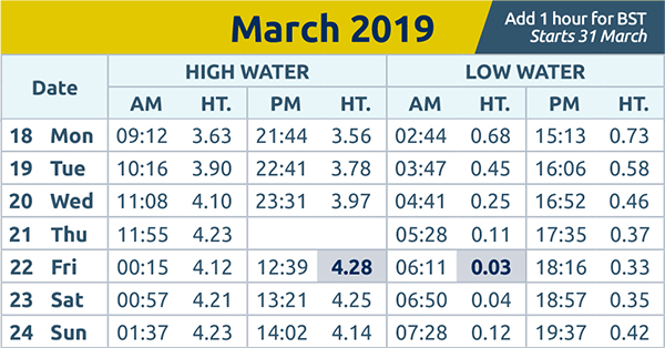Harwich and Manningtree Standard: tide times wc 18th Mar 2019