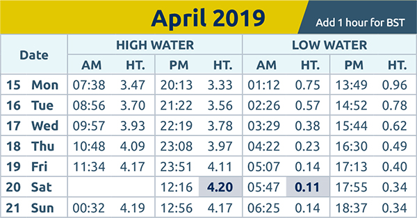Harwich and Manningtree Standard: tide times wc 15th Apr 2019