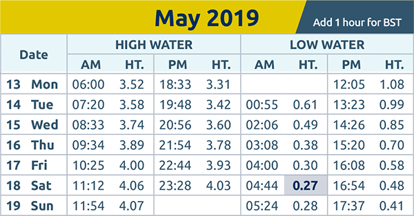 Harwich and Manningtree Standard: tide times 13th May