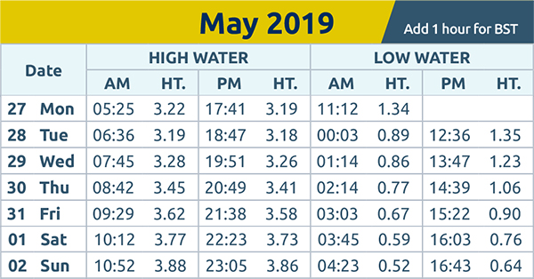 Harwich and Manningtree Standard: tide times 27th May