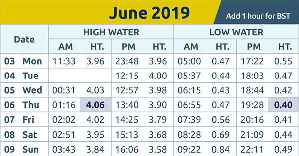 Harwich and Manningtree Standard: tide times 3rd June 2019