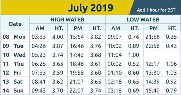 Harwich and Manningtree Standard: tide times 8th July 2019