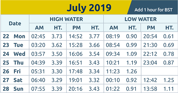 Harwich and Manningtree Standard: tide times 22nd July 2019