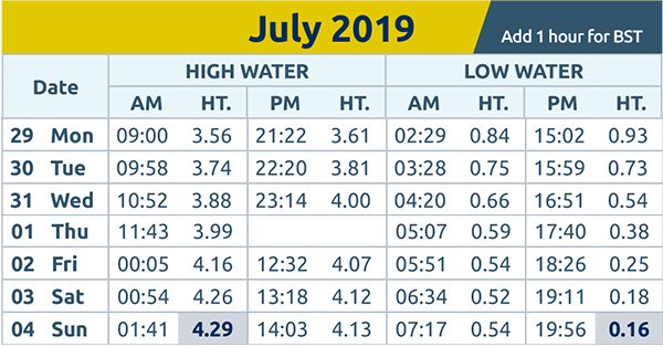 Harwich and Manningtree Standard: tide times 29th July 2019